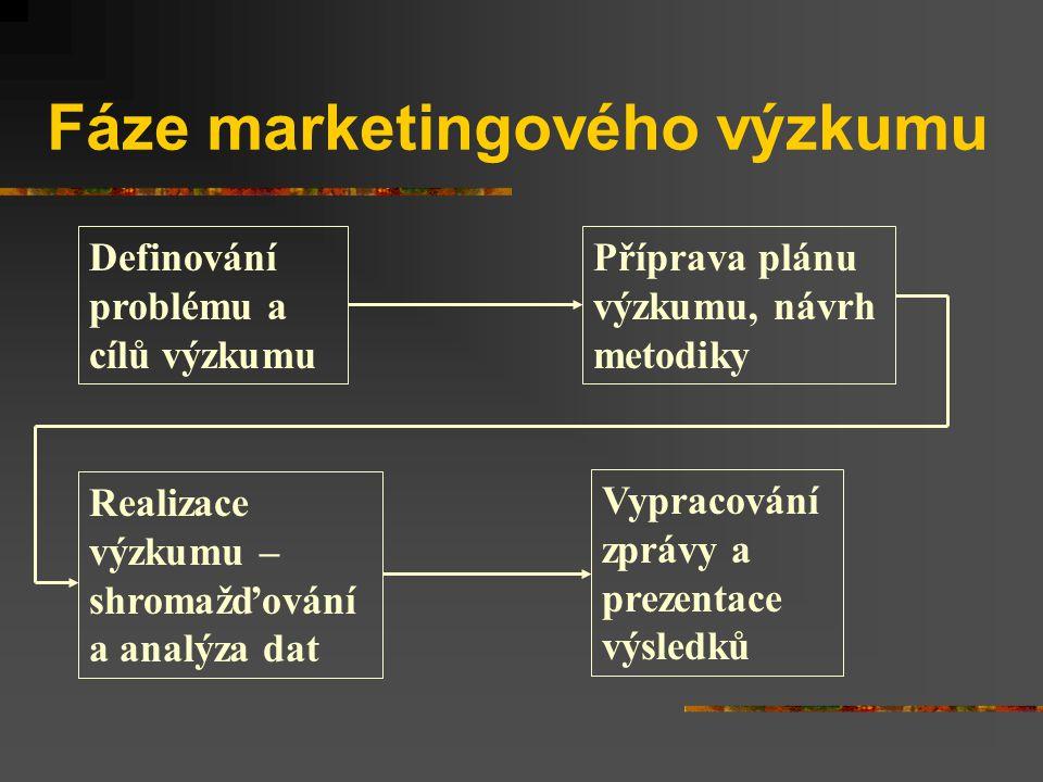 Fáze marketingového výzkumu Definování problému a cílů výzkumu Příprava plánu výzkumu, návrh metodiky Realizace výzkumu – shromažďování a analýza dat