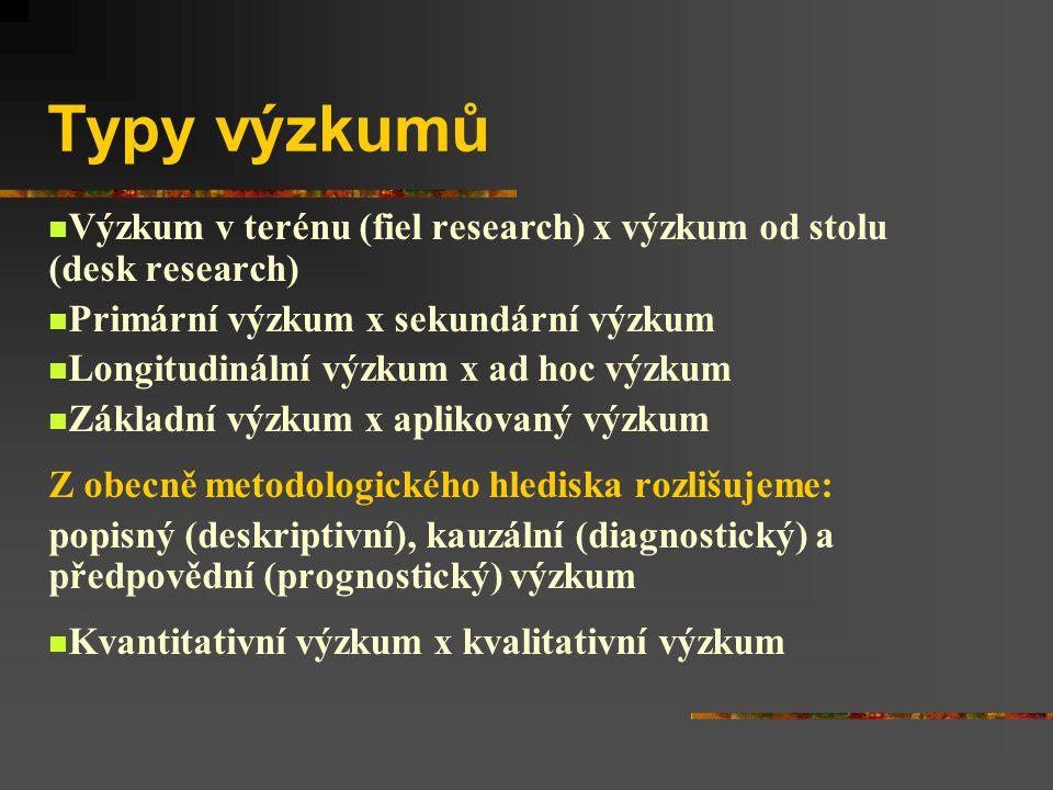 Typy výzkumů Výzkum v terénu (fiel research) x výzkum od stolu (desk research) Primární výzkum x sekundární výzkum Longitudinální výzkum x ad hoc výzkum Základní výzkum x aplikovaný výzkum Z obecně metodologického hlediska rozlišujeme: popisný (deskriptivní), kauzální (diagnostický) a předpovědní (prognostický) výzkum Kvantitativní výzkum x kvalitativní výzkum