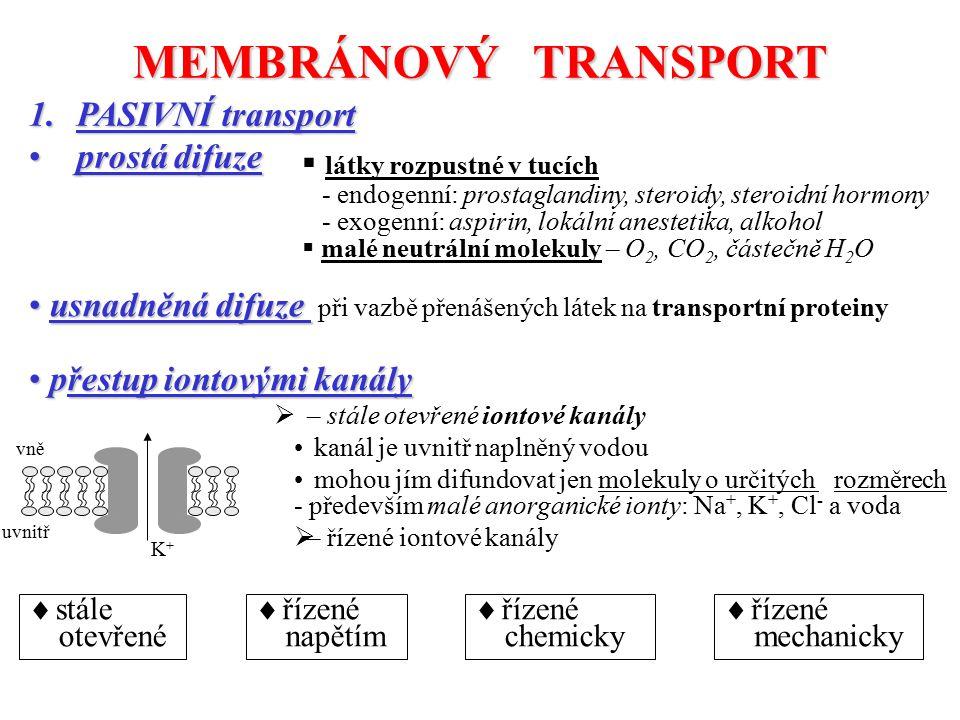 MEMBRÁNOVÝ TRANSPORT 1.PASIVNÍ transport prostá difuzeprostá difuze  látky rozpustné v tucích - endogenní: prostaglandiny, steroidy, steroidní hormony - exogenní: aspirin, lokální anestetika, alkohol  malé neutrální molekuly – O 2, CO 2, částečně H 2 O usnadněná difuze usnadněná difuze při vazbě přenášených látek na transportní proteiny přestup iontovými kanály přestup iontovými kanály  – stále otevřené iontové kanály kanál je uvnitř naplněný vodou mohou jím difundovat jen molekuly o určitých rozměrech - především malé anorganické ionty: Na +, K +, Cl - a voda  – řízené iontové kanály K+K+ vně uvnitř  řízené napětím  řízené chemicky  řízené mechanicky  stále otevřené