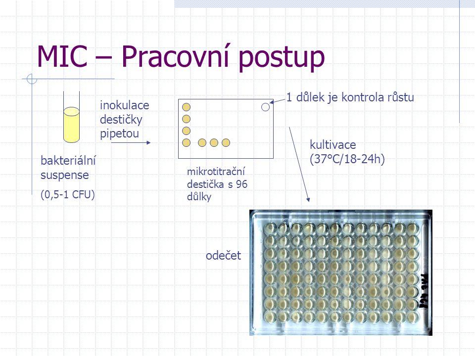 MIC – Pracovní postup bakteriální suspense (0,5-1 CFU) inokulace destičky pipetou mikrotitrační destička s 96 důlky kultivace (37°C/18-24h) odečet 1 d