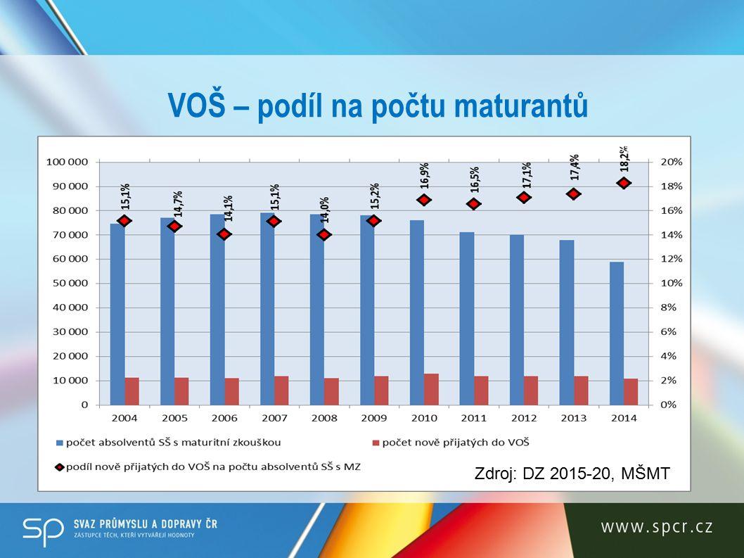 VOŠ – podíl na počtu maturantů Zdroj: DZ 2015-20, MŠMT