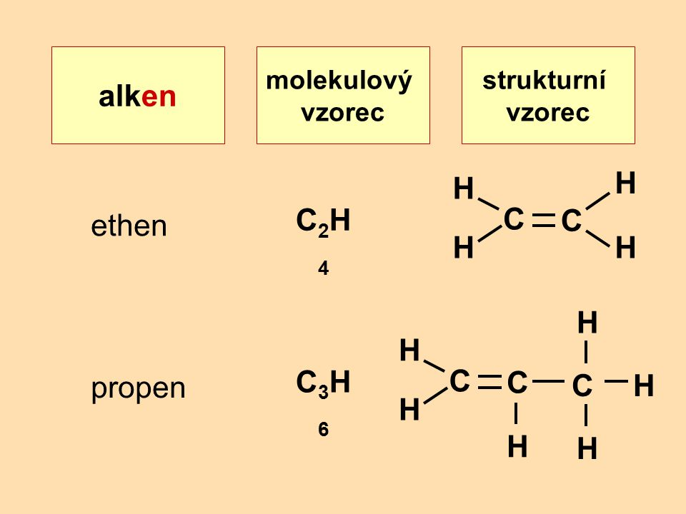 strukturní vzorec alken molekulový vzorec ethen C2H4C2H4 C H H H C H propen C3H6C3H6 C H H C H C H H H