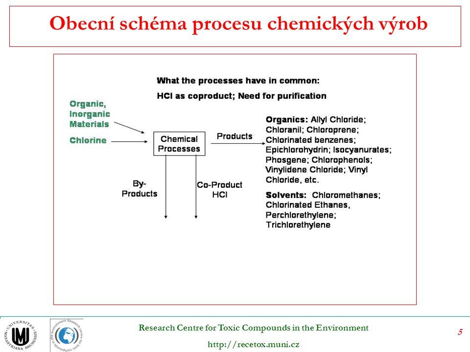 16 Research Centre for Toxic Compounds in the Environment http://recetox.muni.cz Sulfitová buničina Výhoda – magnezium bisulfitové vodní výluhy je možné regenerovat spalováním Varná kyselina: Mg(HSO 3 ) 2  regenerace MgO (  ) + SO 2 (g) + MgO + Mg(OH) 2 + SO 2 Mg(HSO 3 ) 2
