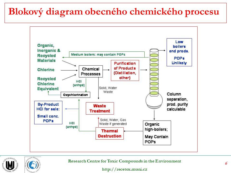 17 Research Centre for Toxic Compounds in the Environment http://recetox.muni.cz 10 – 11,5 NaOH 3,5 – 5% Na 2 S 2 – 2,5% Na 2 CO 3 (+ Na 2 SO 4 ) Delignifikace probíhá při 165 – 180 °C a přetlaku 700 – 1 000 kPa a hydromodulu 1: 4 (poměr suchých štěpků v objektu varného roztoku) Kontinuální způsob regenerace odpadních louhů - zahuštění na 60% sušiny, spálení v kotli – teplo na výrobu páry – energetická soběstačnost.