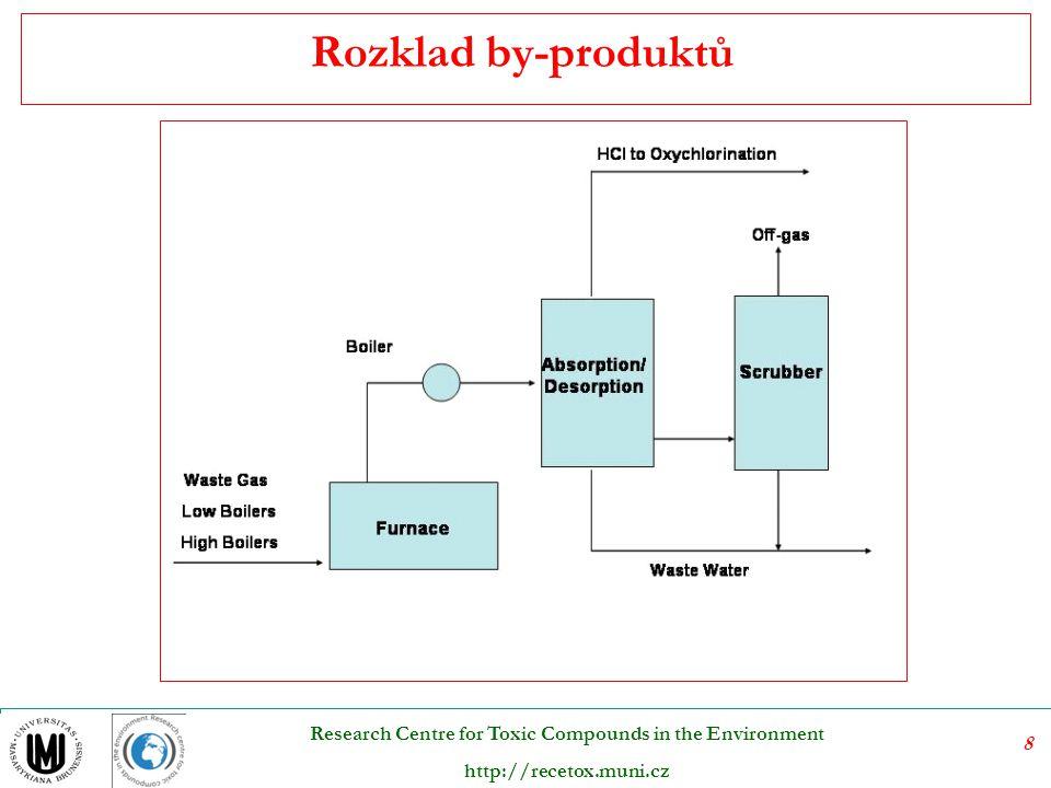 29 Research Centre for Toxic Compounds in the Environment http://recetox.muni.cz melasa zředění H 2 O okyselení H 2 SO 4 zápara T usazení, čiření (PO 4 3 -, NH 4 + ) sterilizace varem + kvasinky kvasinkové mléko + mladina (odstředěná a vykvašená zápara) (30 % OV) odstředění filtrace (prací a lisovací OV) Nejzávadnější vody vůbec – lihovarské výpalky, vykvašená závara ) – melasa, anorganické živiny, metabolity kvašení – BSK5 – 30000 mg.l –1 Výroba droždí