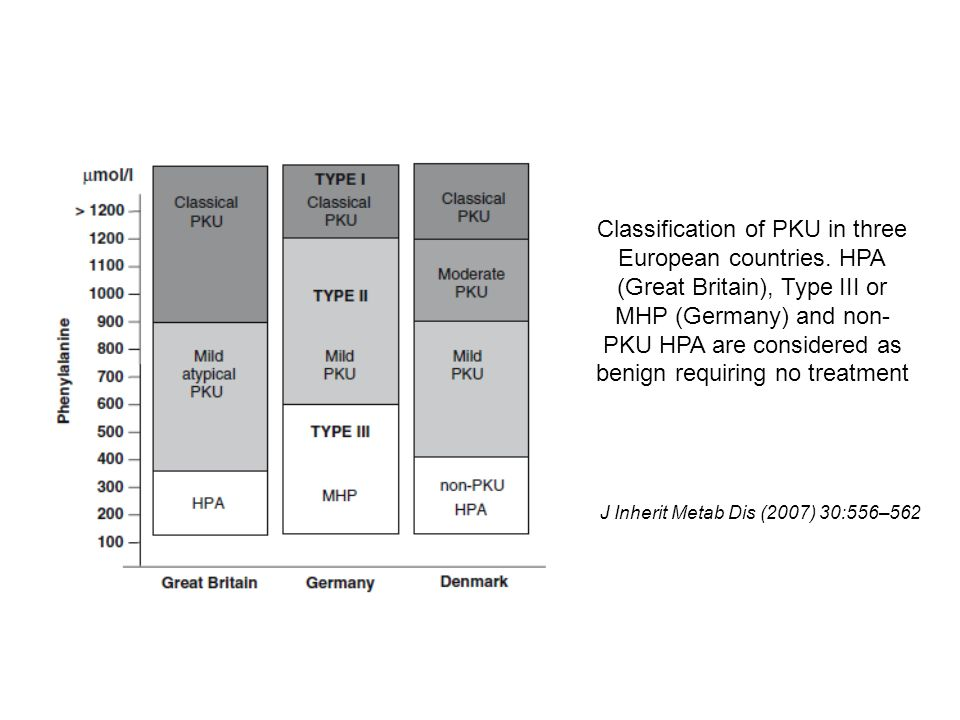 Classification of PKU in three European countries.