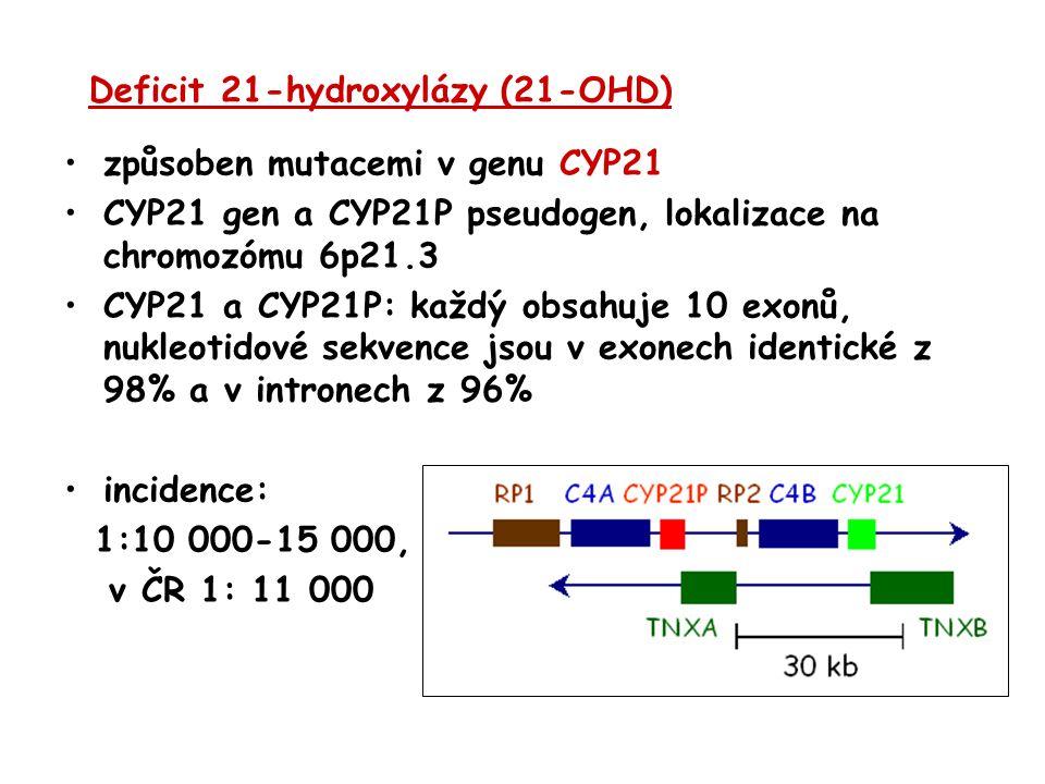 Deficit 21-hydroxylázy (21-OHD) způsoben mutacemi v genu CYP21 CYP21 gen a CYP21P pseudogen, lokalizace na chromozómu 6p21.3 CYP21 a CYP21P: každý obs