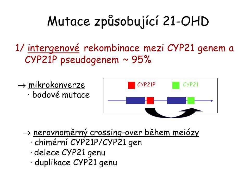 1/ intergenové rekombinace mezi CYP21 genem a CYP21P pseudogenem ~ 95% Mutace způsobující 21-OHD  mikrokonverze · bodové mutace  nerovnoměrný crossi