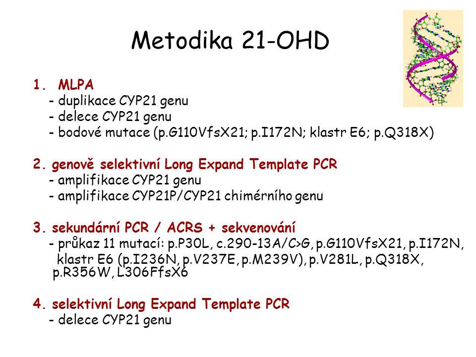 Metodika 21-OHD 1. MLPA - duplikace CYP21 genu - delece CYP21 genu - bodové mutace (p.G110VfsX21; p.I172N; klastr E6; p.Q318X) 2. genově selektivní Lo