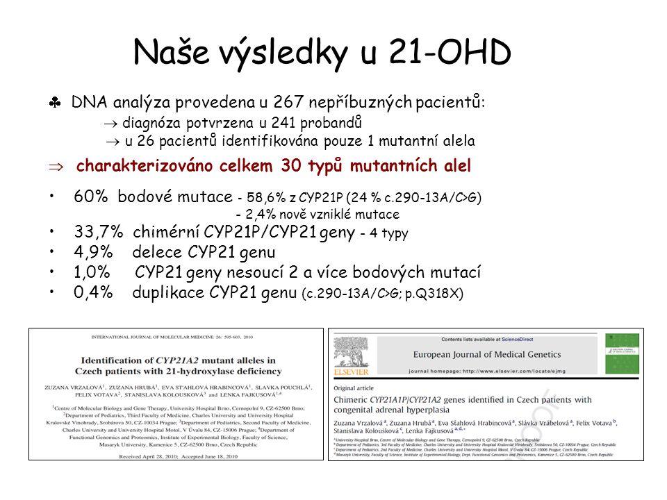 Naše výsledky u 21-OHD  DNA analýza provedena u 267 nepříbuzných pacientů:  diagnóza potvrzena u 241 probandů  u 26 pacientů identifikována pouze 1