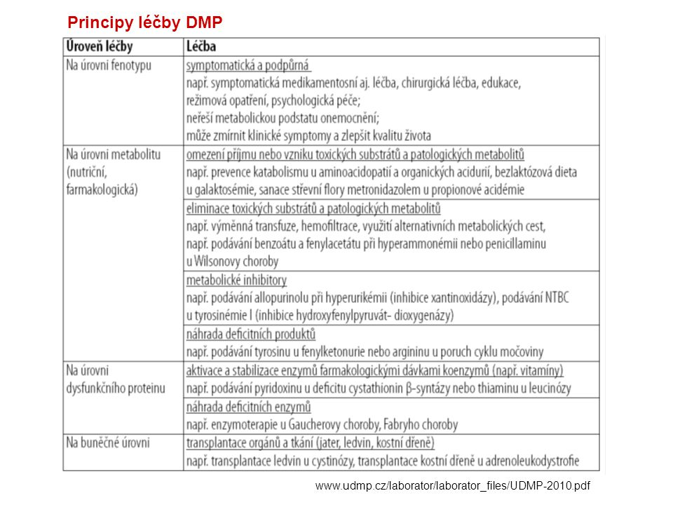 Kongenitální adrenální hyperplasie (CAH) zahrnuje autosomálně recesivní enzymové defekty steroidogeneze v kůře nadledvin s různým biochemickým a klinickým obrazem DNA diagnostika CAH - analýza genu pro 21-hydroxylázu (zavedena od roku 2003) Novorozenecký screening deficitu 21-hydroxylázy (zaveden od roku 2007)