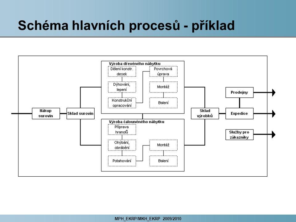 MPH_EKRP/MKH_EKRP 2009/2010 Schéma hlavních procesů - příklad