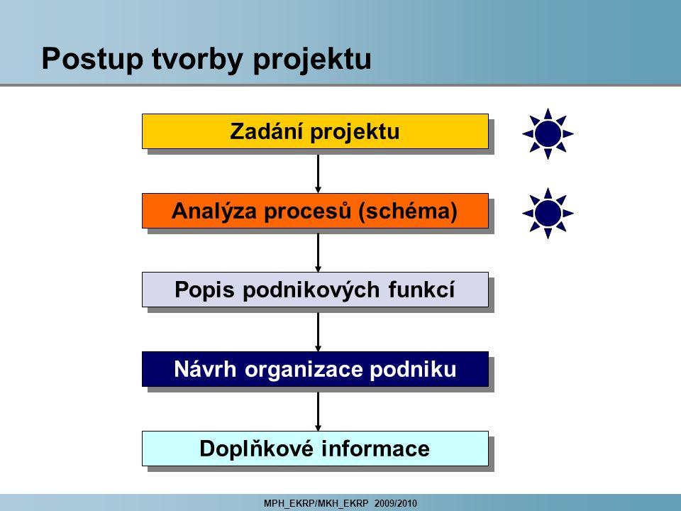 MPH_EKRP/MKH_EKRP 2009/2010 Postup tvorby projektu Zadání projektu Analýza procesů (schéma) Popis podnikových funkcí Návrh organizace podniku Doplňkové informace