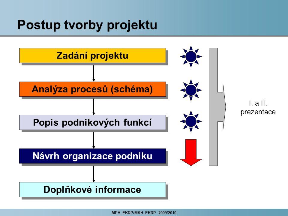 MPH_EKRP/MKH_EKRP 2009/2010 Postup tvorby projektu Zadání projektu Analýza procesů (schéma) Popis podnikových funkcí Návrh organizace podniku Doplňkové informace I.