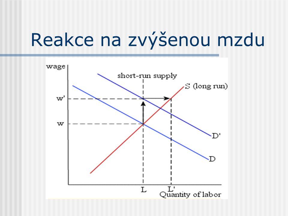 Reakce na zvýšenou mzdu
