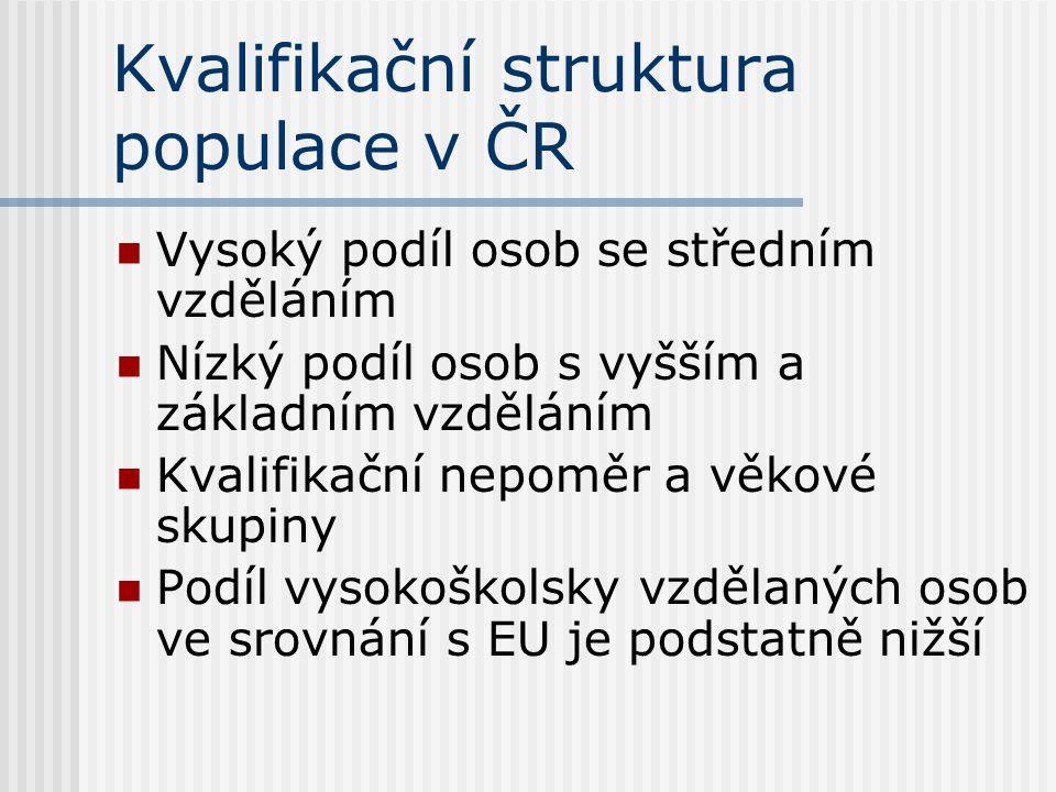 Kvalifikační struktura populace v ČR Vysoký podíl osob se středním vzděláním Nízký podíl osob s vyšším a základním vzděláním Kvalifikační nepoměr a vě