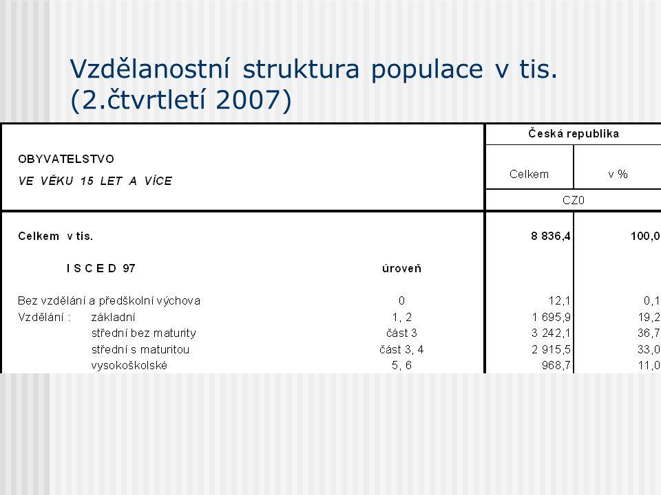 Vzdělanostní struktura populace v tis. (2.čtvrtletí 2007)