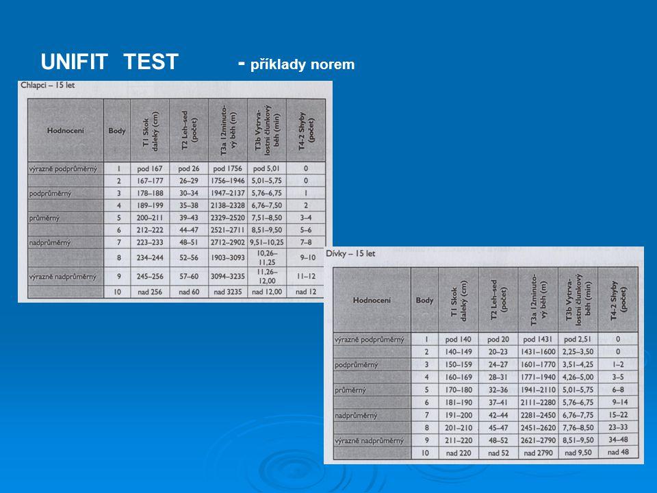 UNIFIT TEST- příklady norem
