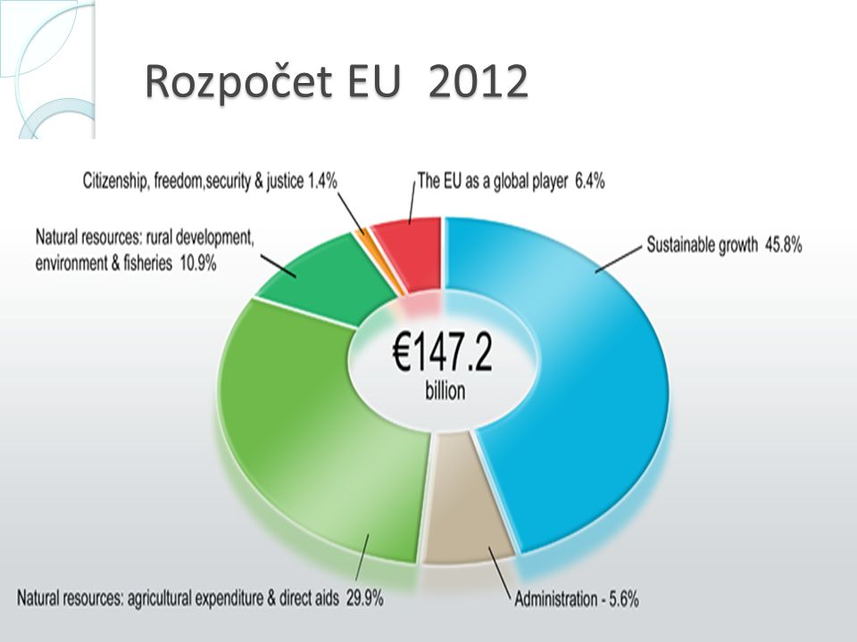 Příjmy rozpočtu EU Příjmy rozpočtu jsou tvořeny vlastními zdroji, které členské státy vybírají jménem EU a převádějí je do společného rozpočtu.