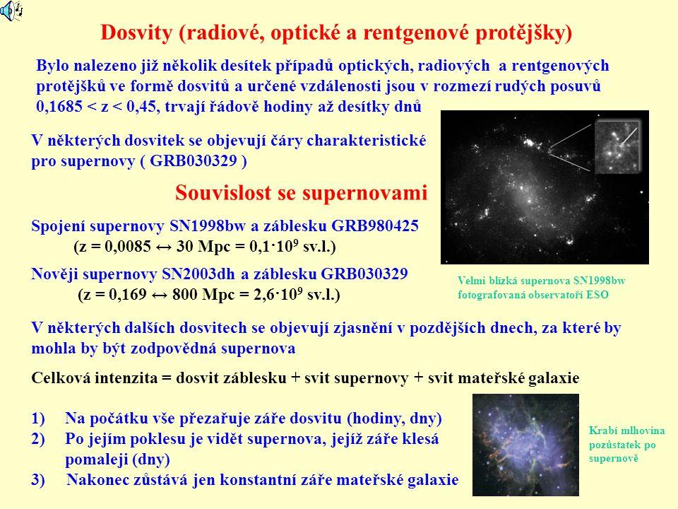 Dosvity (radiové, optické a rentgenové protějšky) Spojení supernovy SN1998bw a záblesku GRB980425 (z = 0,0085 ↔ 30 Mpc = 0,1·10 9 sv.l.) Bylo nalezeno již několik desítek případů optických, radiových a rentgenových protějšků ve formě dosvitů a určené vzdálenosti jsou v rozmezí rudých posuvů 0,1685 < z < 0,45, trvají řádově hodiny až desítky dnů Nověji supernovy SN2003dh a záblesku GRB030329 (z = 0,169 ↔ 800 Mpc = 2,6·10 9 sv.l.) Souvislost se supernovami V některých dalších dosvitech se objevují zjasnění v pozdějších dnech, za které by mohla by být zodpovědná supernova Celková intenzita = dosvit záblesku + svit supernovy + svit mateřské galaxie 1)Na počátku vše přezařuje záře dosvitu (hodiny, dny) 2)Po jejím poklesu je vidět supernova, jejíž záře klesá pomaleji (dny) 3) Nakonec zůstává jen konstantní záře mateřské galaxie V některých dosvitek se objevují čáry charakteristické pro supernovy ( GRB030329 ) Krabí mlhovina pozůstatek po supernově Velmi blízká supernova SN1998bw fotografovaná observatoří ESO