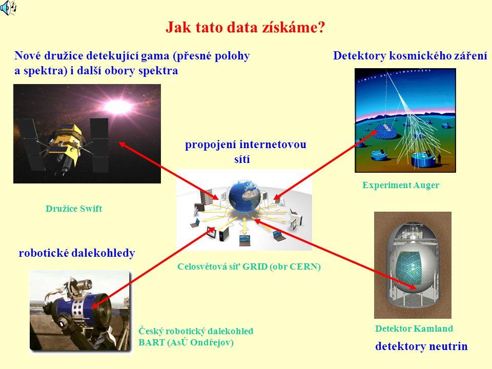 Jak tato data získáme? Nové družice detekující gama (přesné polohy a spektra) i další obory spektra robotické dalekohledy detektory neutrin Detektory
