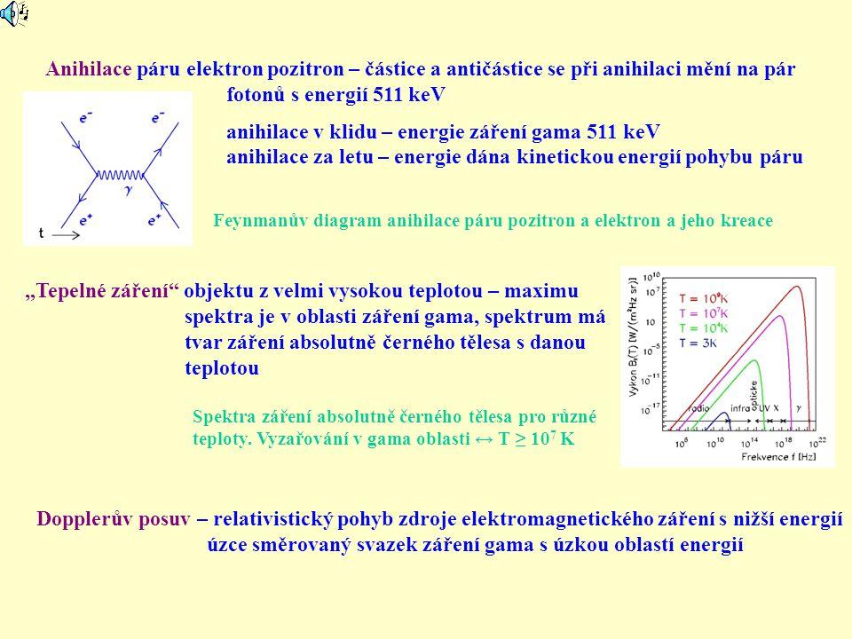 """Anihilace páru elektron pozitron – částice a antičástice se při anihilaci mění na pár fotonů s energií 511 keV anihilace v klidu – energie záření gama 511 keV anihilace za letu – energie dána kinetickou energií pohybu páru """"Tepelné záření objektu z velmi vysokou teplotou – maximu spektra je v oblasti záření gama, spektrum má tvar záření absolutně černého tělesa s danou teplotou Dopplerův posuv – relativistický pohyb zdroje elektromagnetického záření s nižší energií úzce směrovaný svazek záření gama s úzkou oblastí energií Spektra záření absolutně černého tělesa pro různé teploty."""