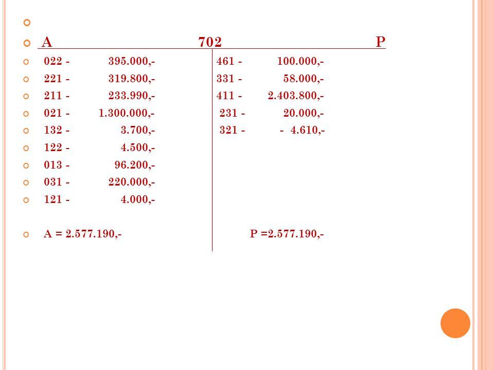 A 702 P 022 - 395.000,- 461 - 100.000,- 221 - 319.800,- 331 - 58.000,- 211 - 233.990,- 411 - 2.403.800,- 021 - 1.300.000,- 231 - 20.000,- 132 - 3.700,- 321 - - 4.610,- 122 - 4.500,- 013 - 96.200,- 031 - 220.000,- 121 - 4.000,- A = 2.577.190,- P =2.577.190,-