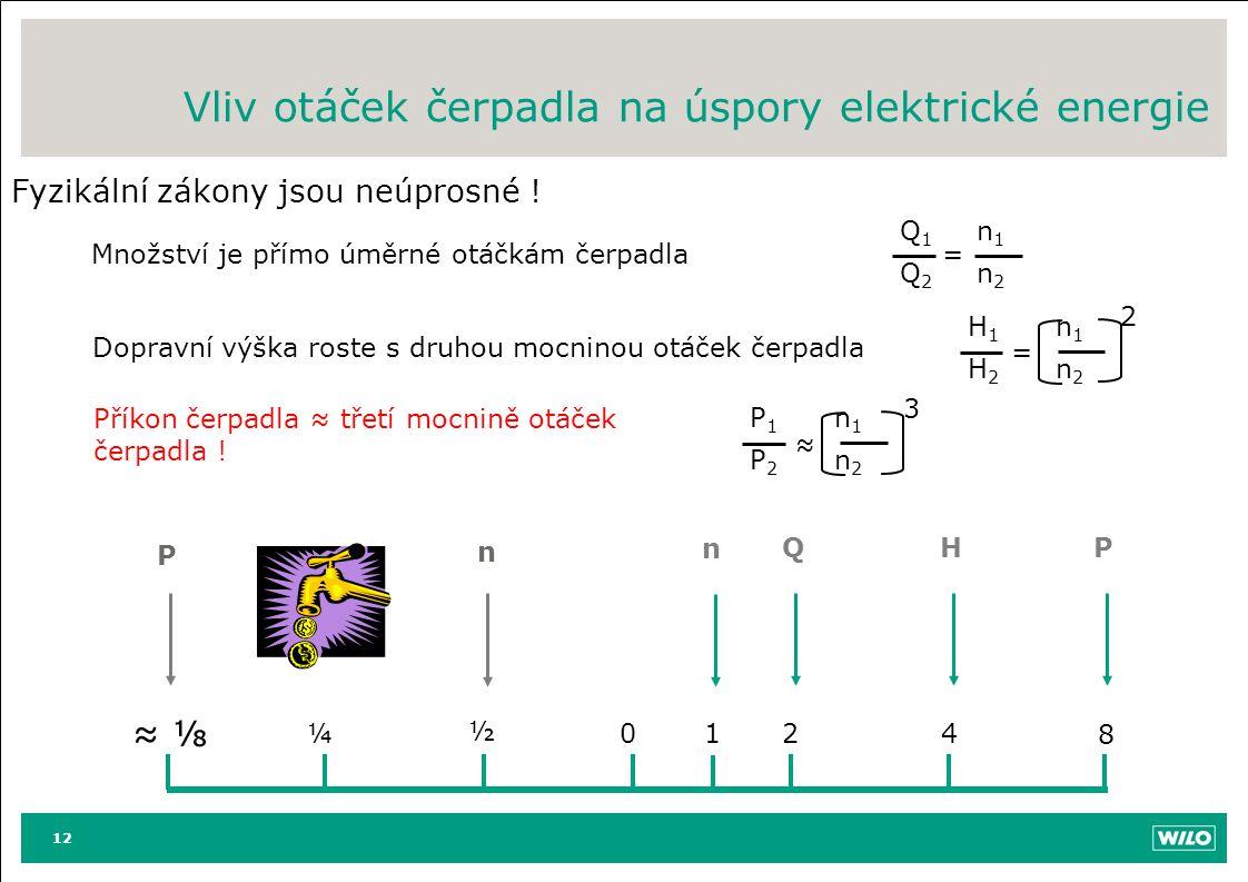 12 Fyzikální zákony jsou neúprosné ! Vliv otáček čerpadla na úspory elektrické energie 12 01 2 Q 4 H 8 P n ½ n ¼ ≈ ⅛ P Množství je přímo úměrné otáčká