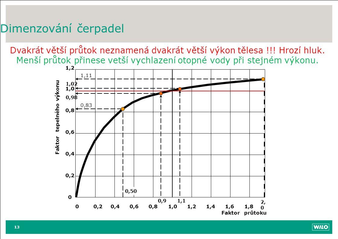 13 Dimenzování čerpadel 13 1,02 0,98 0 0,20,40,60,8 1,0 1,2 1,4 1,6 1,8 Faktor průtoku 1,2 1,0 0,8 0,6 0,4 0,2 0 Faktor tepelného výkonu 1,11 0,83 0,5