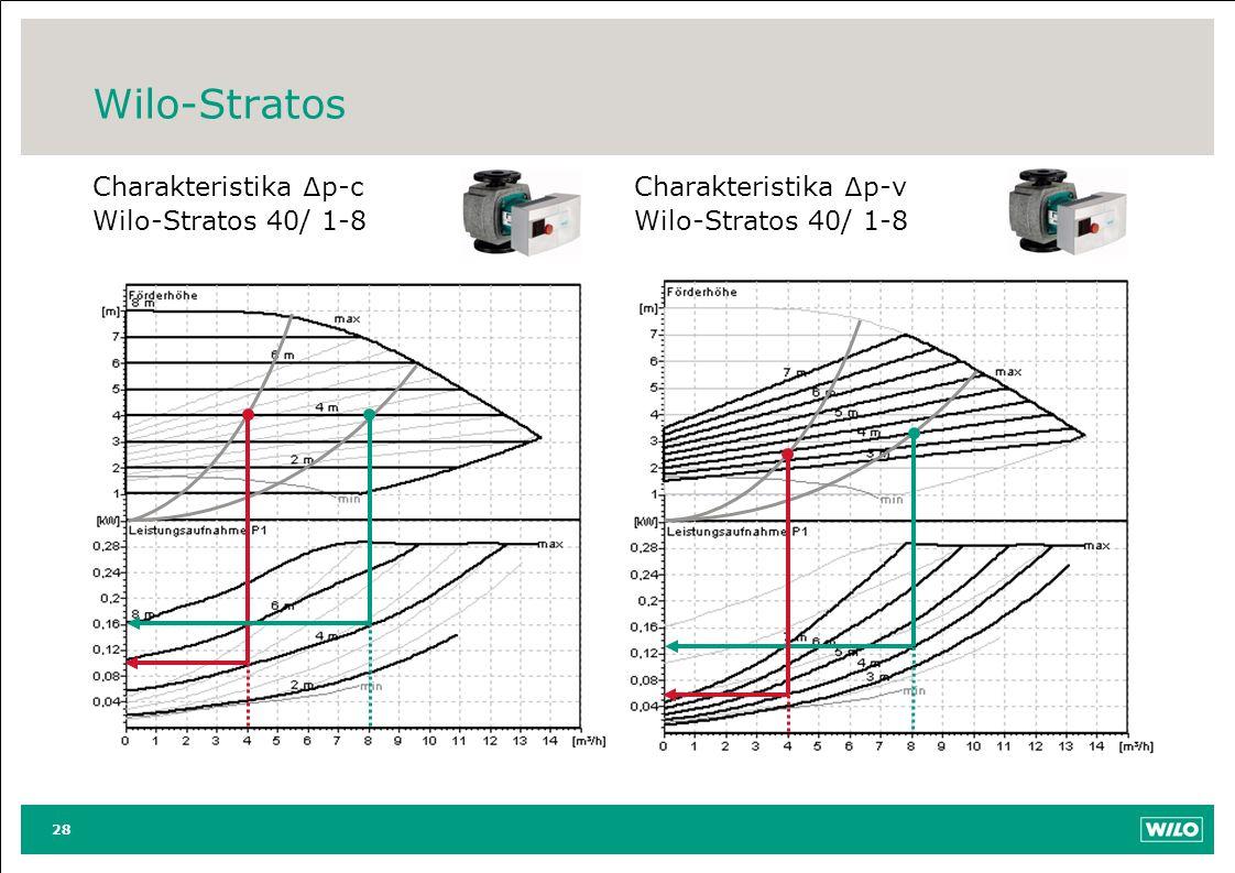 Wilo-Stratos Charakteristika ∆ p-c Wilo-Stratos 40/ 1-8 Charakteristika ∆ p-v Wilo-Stratos 40/ 1-8 28