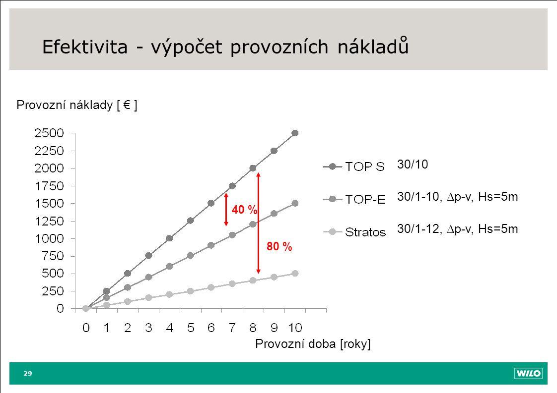 Efektivita - výpočet provozních nákladů 29 30/10 30/1-10,  p-v, Hs=5m 30/1-12,  p-v, Hs=5m Provozní doba [roky] Provozní náklady [ € ] 40 % 80 %