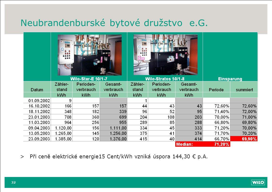 Neubrandenburské bytové družstvo e.G. 32 >Při ceně elektrické energie15 Cent/kWh vzniká úspora 144,30 € p.A.