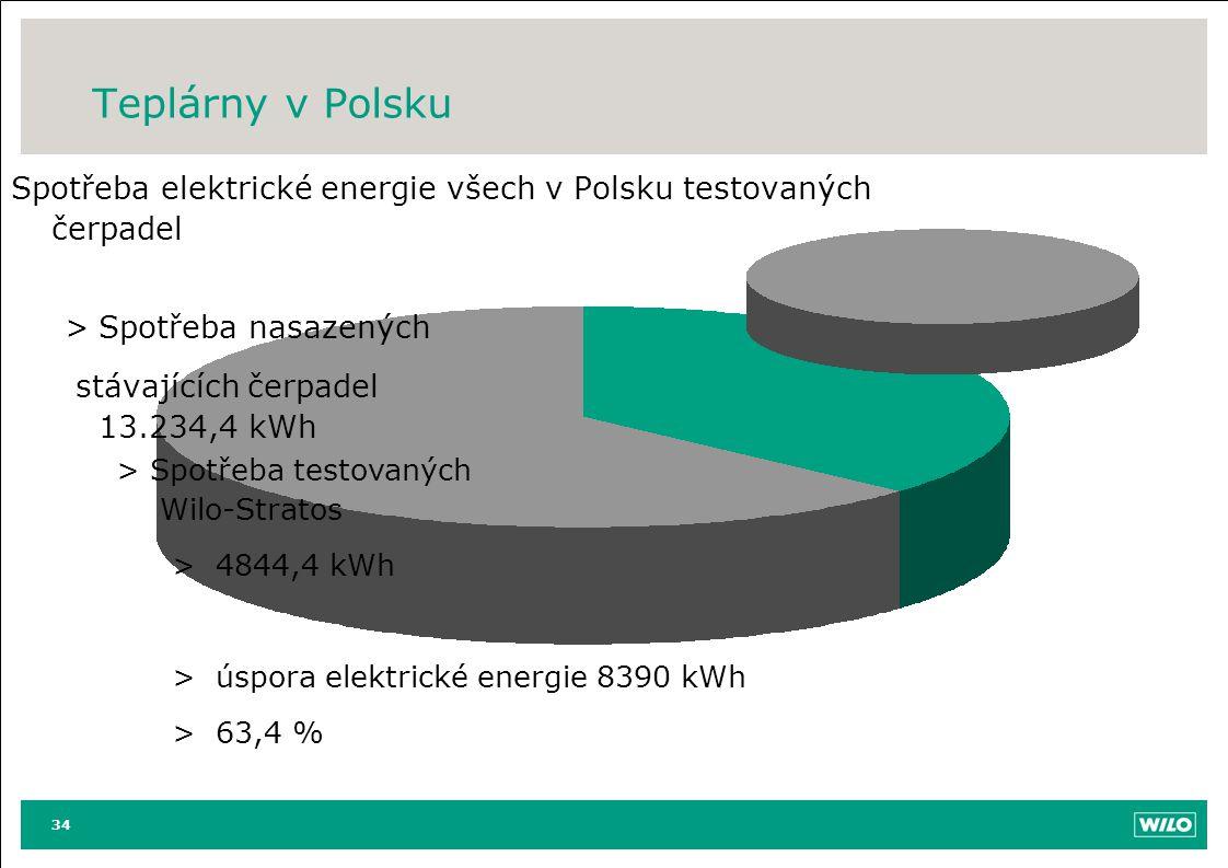 Teplárny v Polsku 34 Spotřeba elektrické energie všech v Polsku testovaných čerpadel >Spotřeba nasazených stávajících čerpadel 13.234,4 kWh >Spotřeba