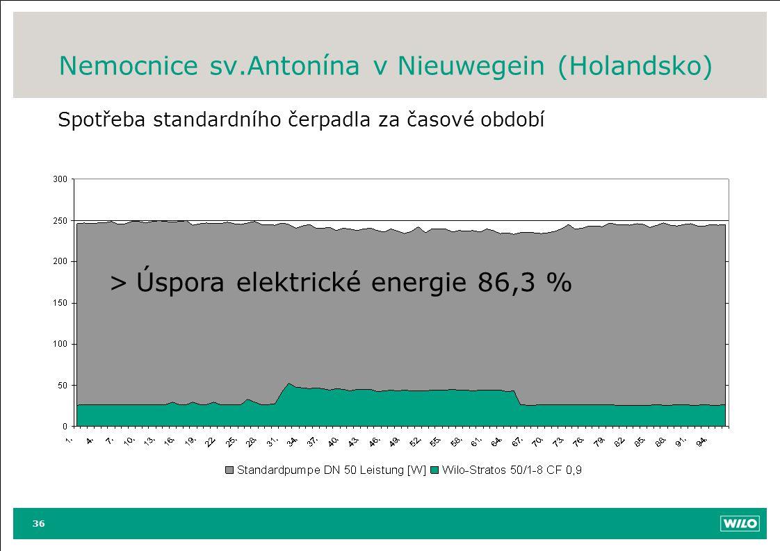 Nemocnice sv.Antonína v Nieuwegein (Holandsko) Spotřeba standardního čerpadla za časové období 36 >Úspora elektrické energie 86,3 %
