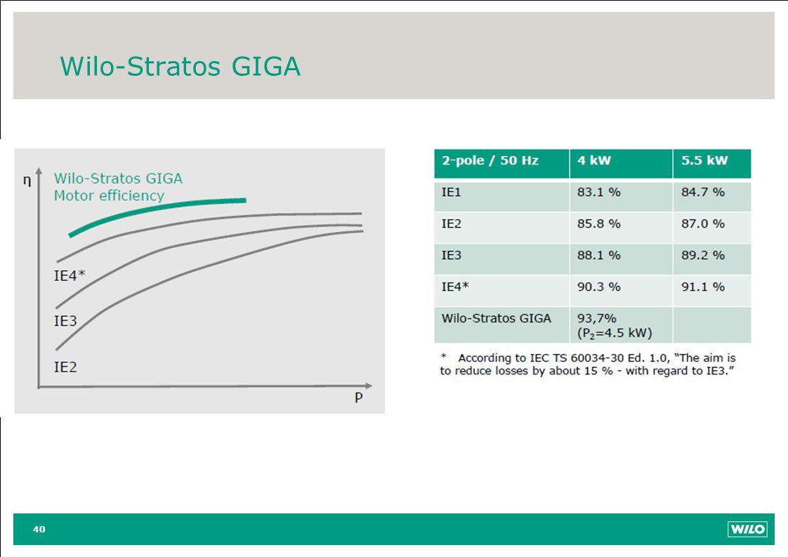 Wilo-Stratos GIGA 40