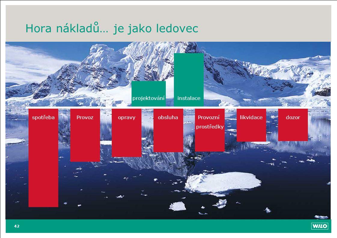 Hora nákladů… je jako ledovec 42 spotřebaProvozopravyobsluhaProvozní prostředky likvidacedozor projektování instalace