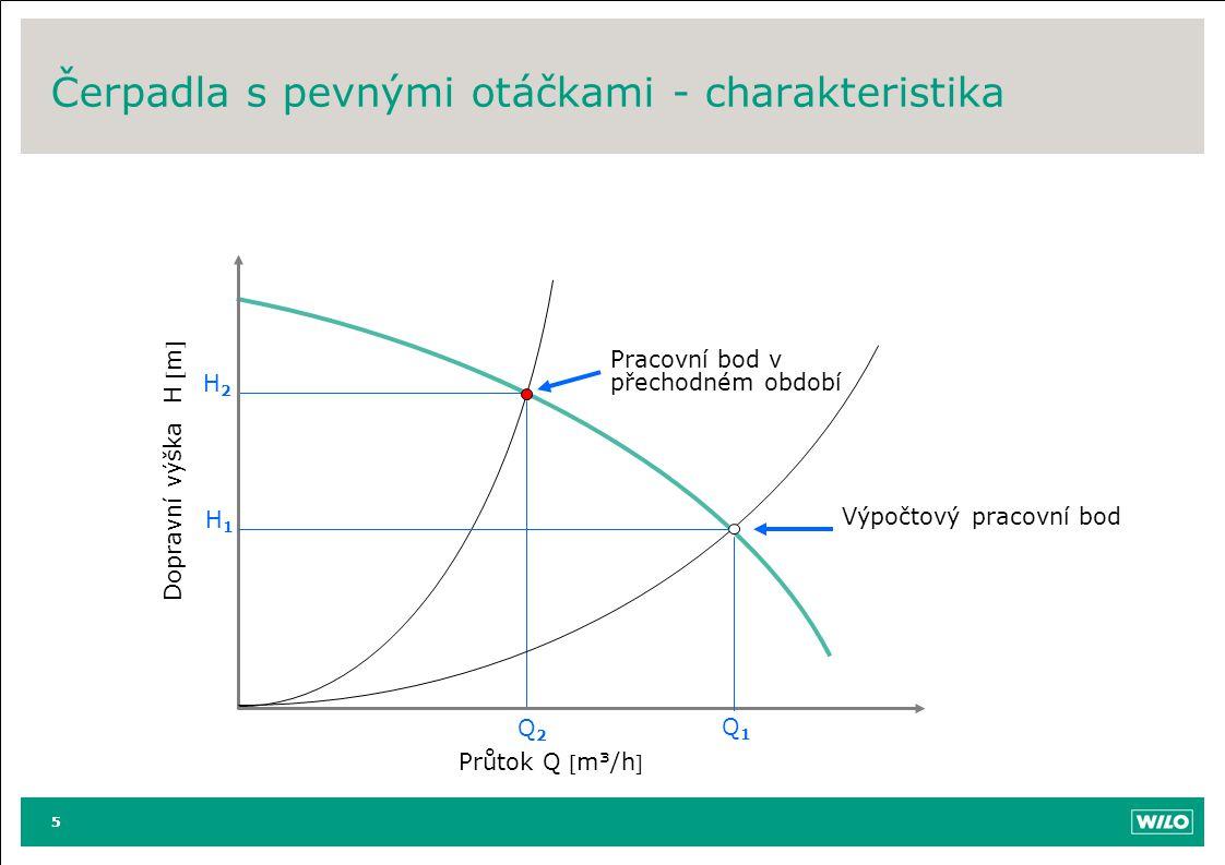 5 Čerpadla s pevnými otáčkami - charakteristika 5 Pracovní bod v přechodném období Q2Q2 H2H2 Dopravní výška H m Průtok Q m³/h Výpočtový pracovní b