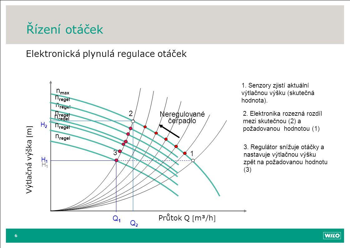 Řízení otáček Elektronická plynulá regulace otáček 6 Výtlačná výška m Průtok Q m³/h H1H1 Q2Q2 H2H2 n max Neregulované čerpadlo 1 2 n regel 3 1. Se