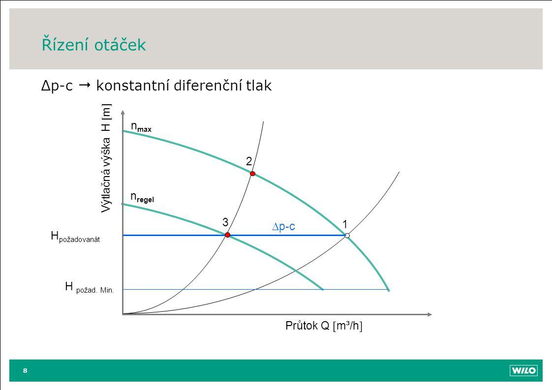 Řízení otáček ∆p-c  konstantní diferenční tlak 8 Průtok Q  m³/h  Výtlačná výška H  m  n max 1 2 n regel 3 H požadovanát H požad. Min.  p-c