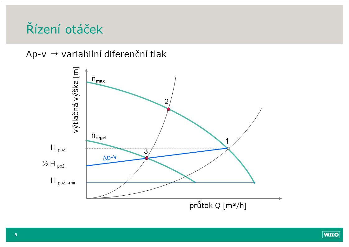 Řízení otáček ∆p-v  variabilní diferenční tlak 9 průtok Q m³/h výtlačná výška m n max 1 2 n regel H pož..-min 3 ½ H pož.  p-v H pož.