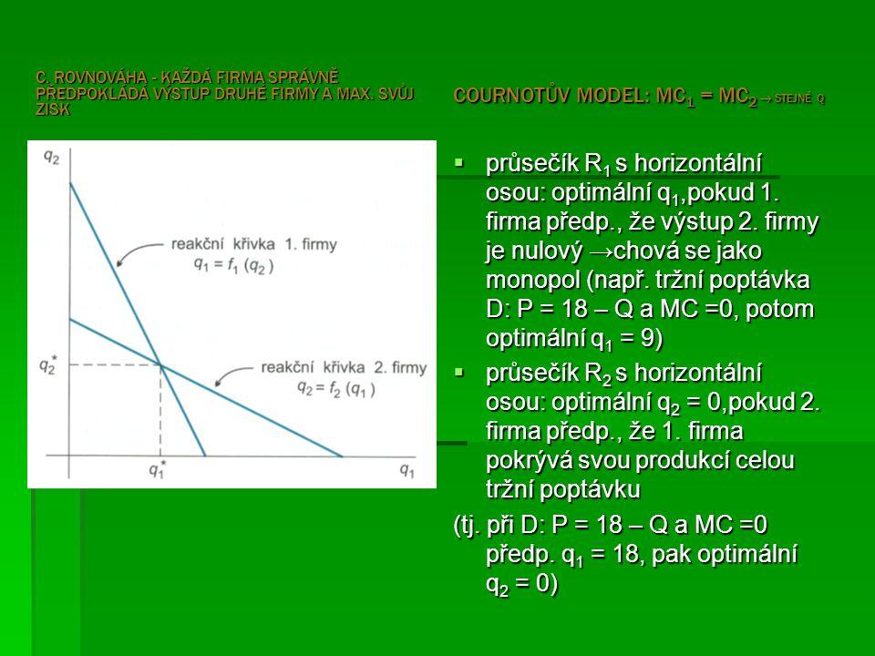 C. ROVNOVÁHA - KAŽDÁ FIRMA SPRÁVNĚ PŘEDPOKLÁDÁ VÝSTUP DRUHÉ FIRMY A MAX. SVŮJ ZISK COURNOTŮV MODEL: MC 1 = MC 2  STEJNÉ Q  průsečík R 1 s horizontál