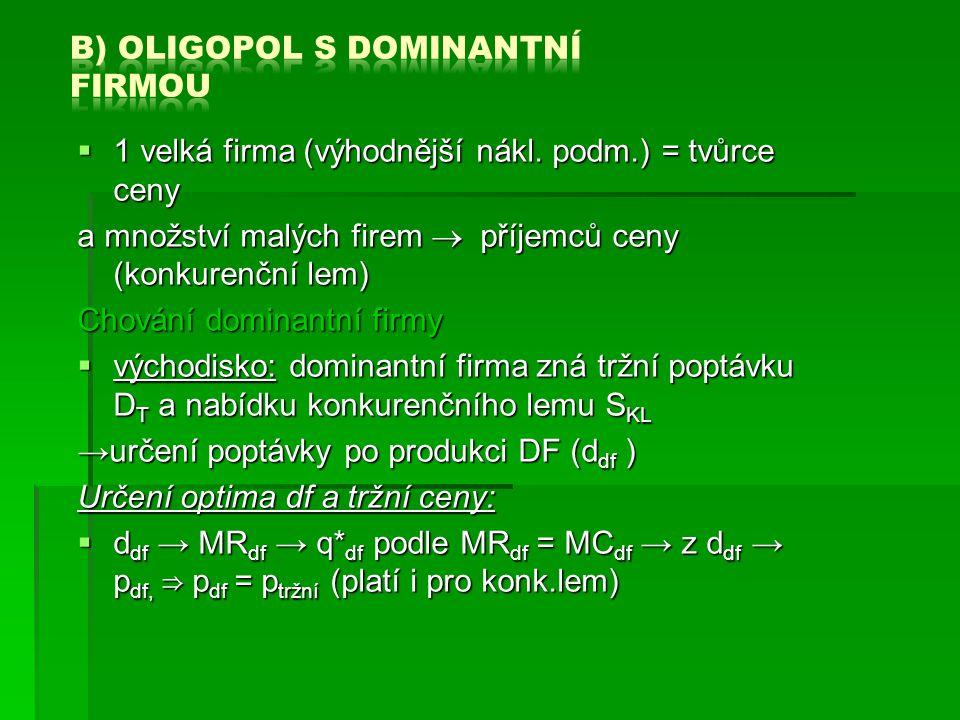  Určení poptávky po produkci dominantní firmy d df d df = D T - S KL  křivky D T a d df se sbíhají (čím nižší cena, tím větší prostor pro DF na trhu) p  p 1 : D T = D KL  q df = 0, Q T = Q KL p  p 3 : D T = D df  Q KL = 0, Q T = q df optimum DF: q df *: MR df = MC df, p df *= p T