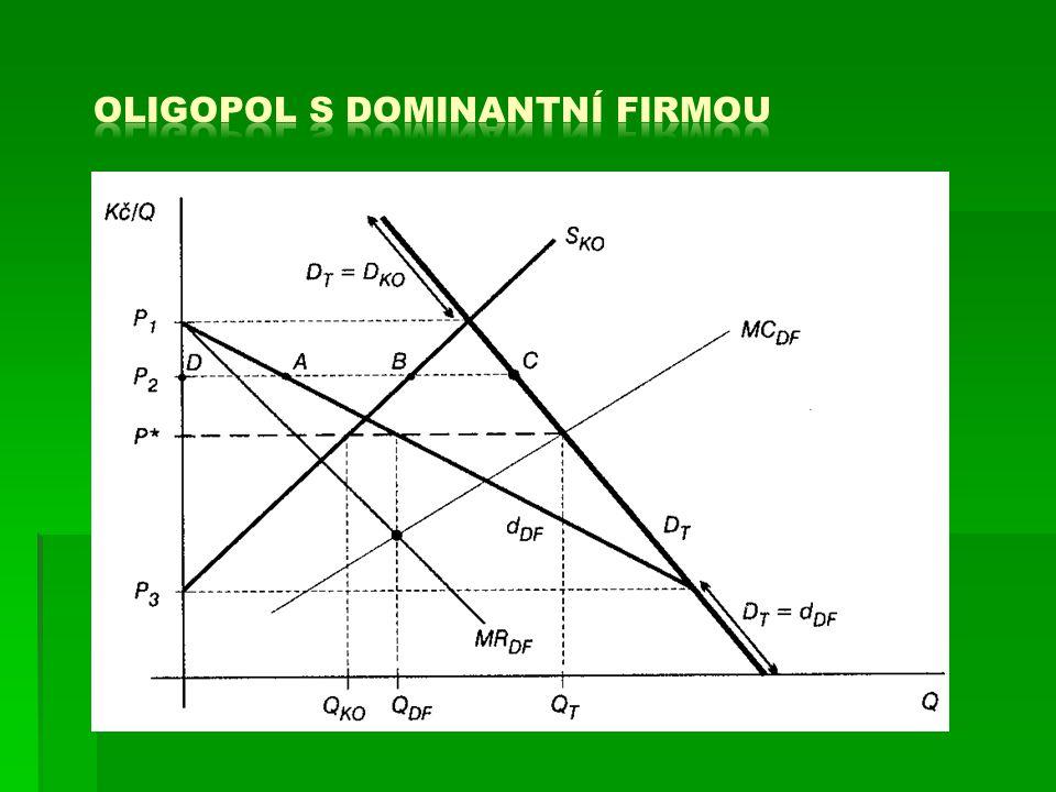 východisko: bod A (q*,p*)  model vysvětluje stabilní cenu na oligopolním trhu  zalomená křivka poptávky firmy - v důsledku rozdílné reakce konkurentů na případné  p (více elast.