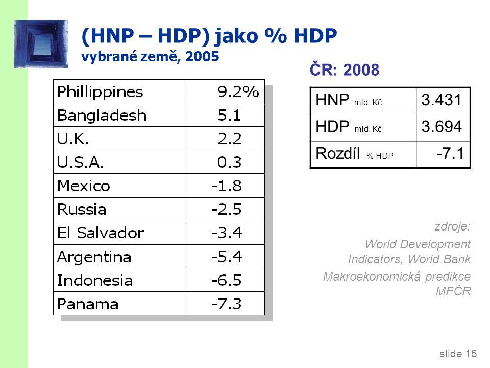 slide 15 (HNP – HDP) jako % HDP vybrané země, 2005 zdroje: World Development Indicators, World Bank Makroekonomická predikce MFČR HNP mld.
