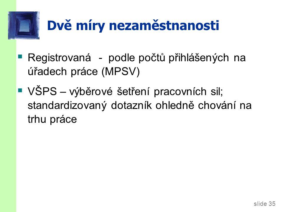slide 35 Dvě míry nezaměstnanosti  Registrovaná - podle počtů přihlášených na úřadech práce (MPSV)  VŠPS – výběrové šetření pracovních sil; standardizovaný dotazník ohledně chování na trhu práce