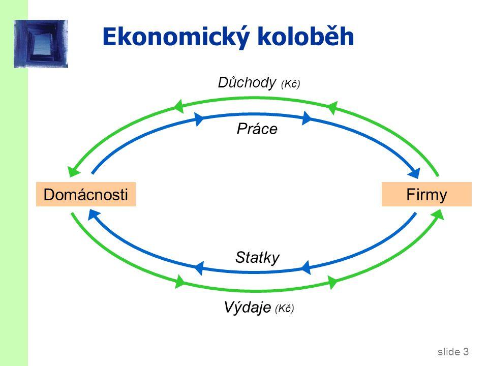 slide 3 Ekonomický koloběh Domácnosti Firmy Statky Práce Výdaje (Kč) Důchody (Kč)