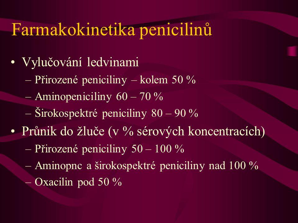 Farmakokinetika penicilinů Vylučování ledvinami –Přirozené peniciliny – kolem 50 % –Aminopeniciliny 60 – 70 % –Širokospektré peniciliny 80 – 90 % Průn
