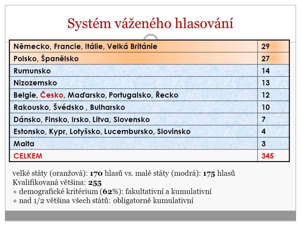 Systém váženého hlasování Německo, Francie, Itálie, Velká Británie29 Polsko, Španělsko27 Rumunsko14 Nizozemsko13 Belgie, Česko, Maďarsko, Portugalsko, Řecko12 Rakousko, Švédsko, Bulharsko10 Dánsko, Finsko, Irsko, Litva, Slovensko7 Estonsko, Kypr, Lotyšsko, Lucembursko, Slovinsko4 Malta3 CELKEM345 velké státy (oranžová): 170 hlasů vs.