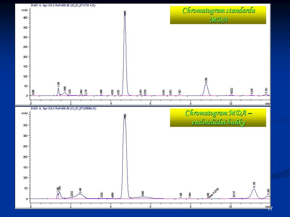 17 Chromatogram standardu MDA Chromatogram MDA – endoteliální buňky