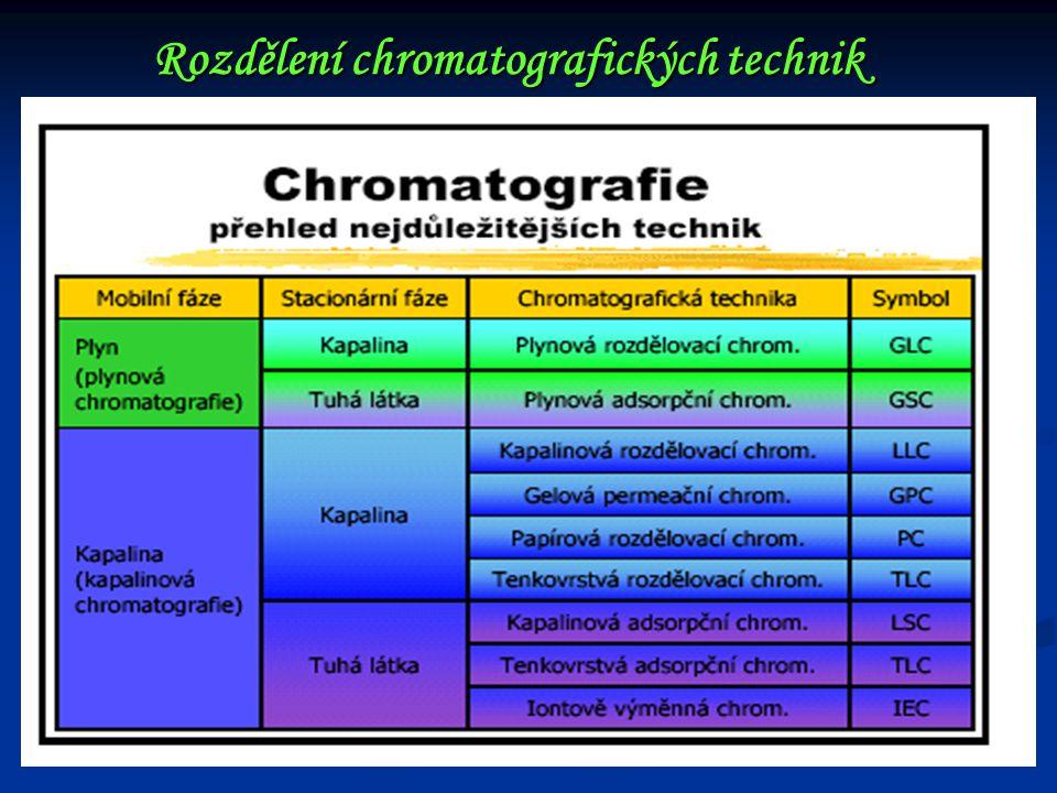 Rozdělení chromatografických technik